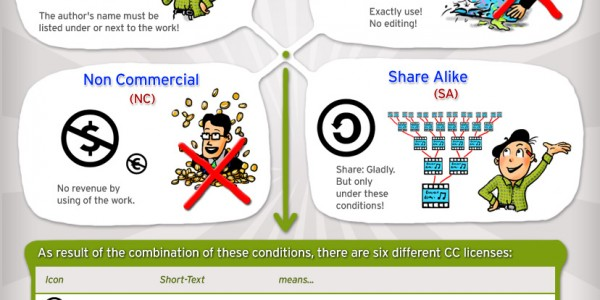 Infographic: What means Creative Commons?